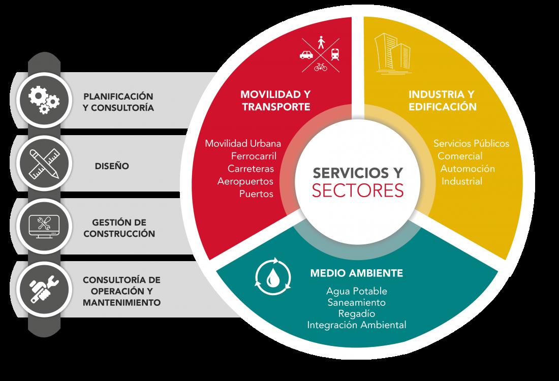 Servicios de ingenieria y consultoria ambiental ,transporte e industria